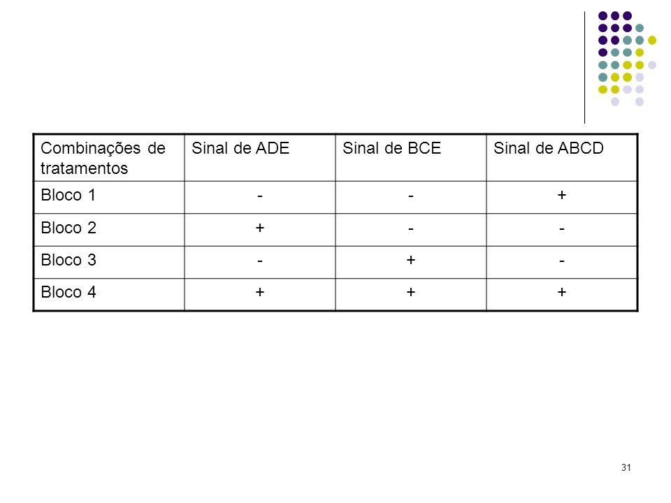 31 Combinações de tratamentos Sinal de ADESinal de BCESinal de ABCD Bloco 1--+ Bloco 2+-- Bloco 3-+- Bloco 4+++