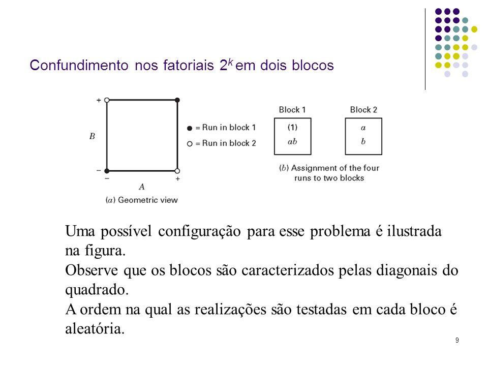 9 Confundimento nos fatoriais 2 k em dois blocos Uma possível configuração para esse problema é ilustrada na figura. Observe que os blocos são caracte
