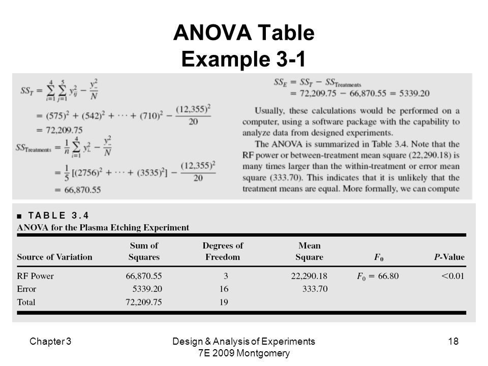 Chapter 3Design & Analysis of Experiments 7E 2009 Montgomery 18 ANOVA Table Example 3-1