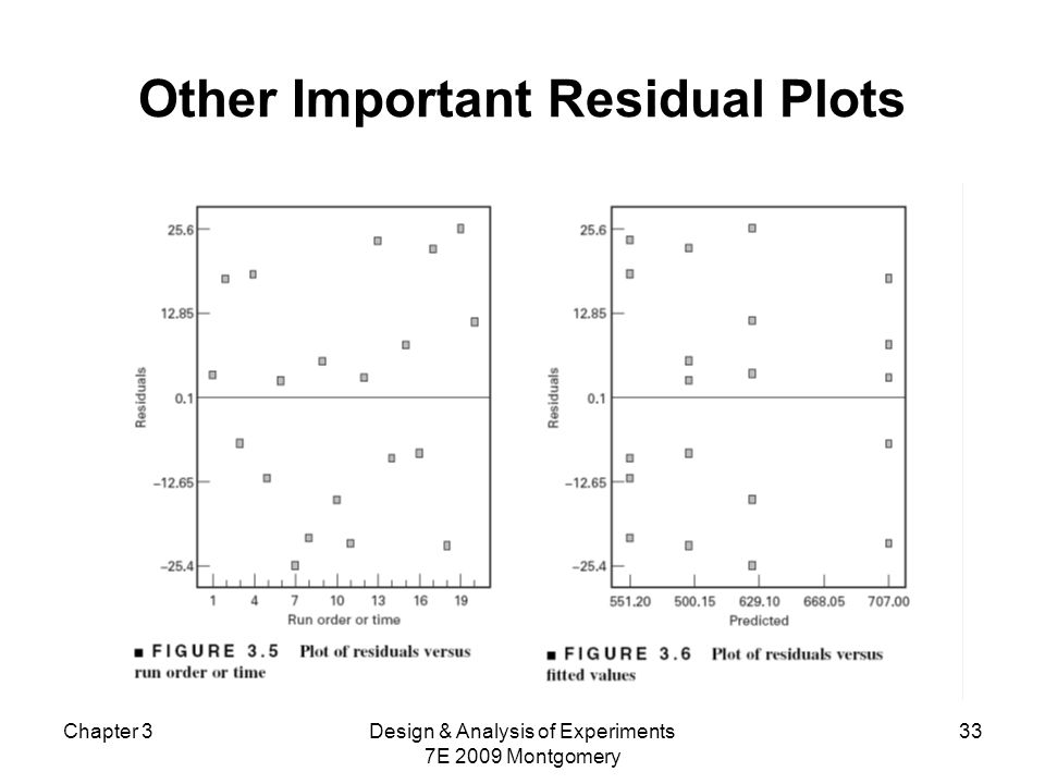 Chapter 3Design & Analysis of Experiments 7E 2009 Montgomery 33 Other Important Residual Plots