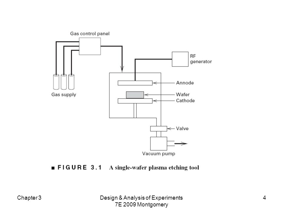 Chapter 3Design & Analysis of Experiments 7E 2009 Montgomery 5 An Example (See pg. 62)