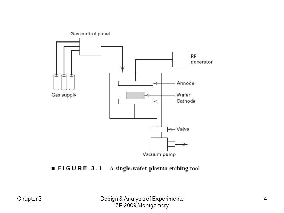 Chapter 3Design & Analysis of Experiments 7E 2009 Montgomery 15 Teorema de Cochran