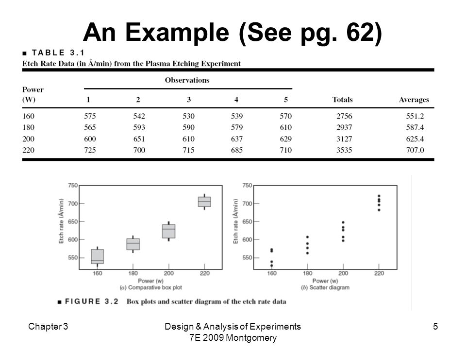 Chapter 3Design & Analysis of Experiments 7E 2009 Montgomery 26