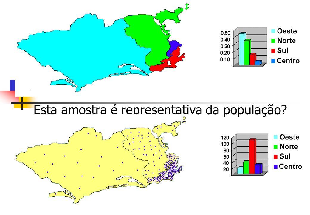 Esta amostra é representativa da população?