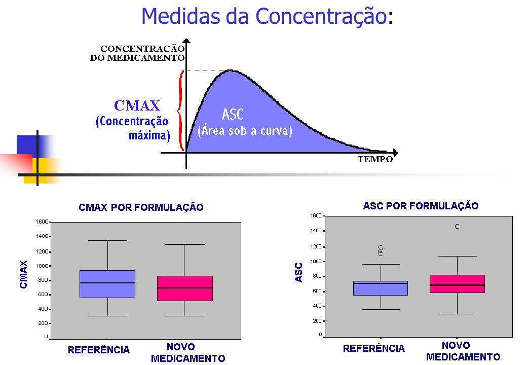 Medidas da Concentração: