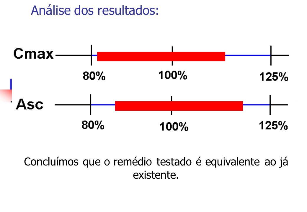 Análise dos resultados: Concluímos que o remédio testado é equivalente ao já existente.