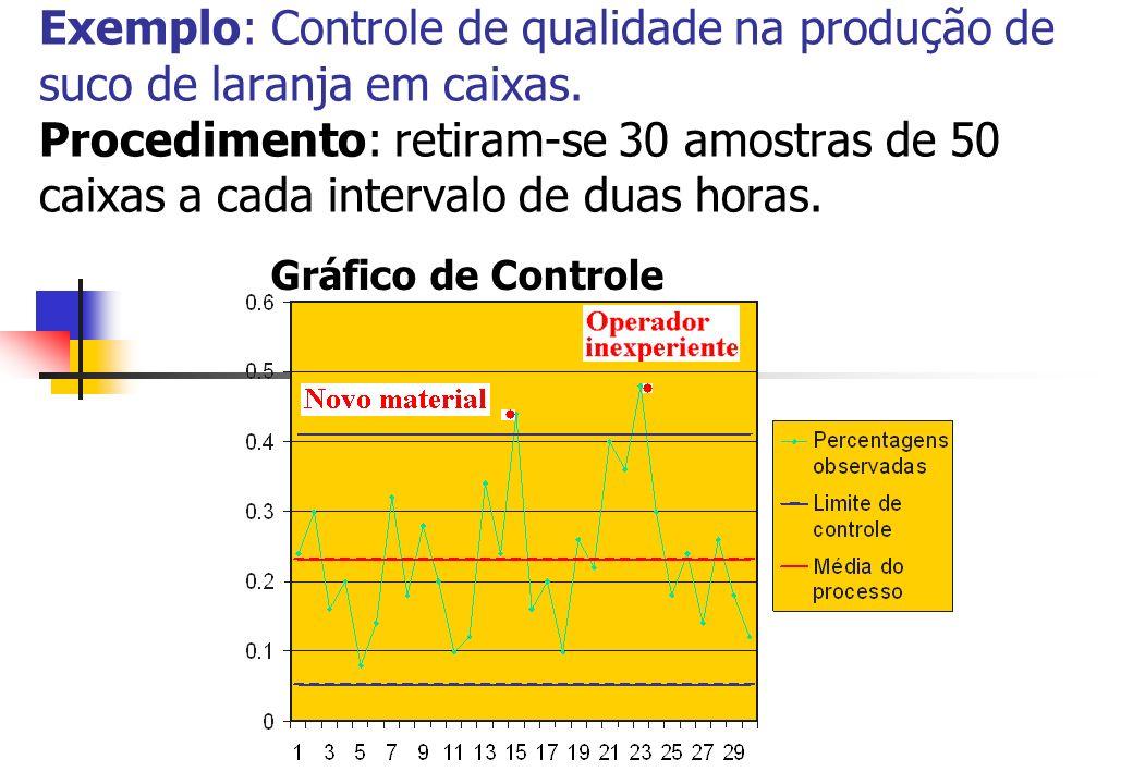 Exemplo: Controle de qualidade na produção de suco de laranja em caixas. Procedimento: retiram-se 30 amostras de 50 caixas a cada intervalo de duas ho