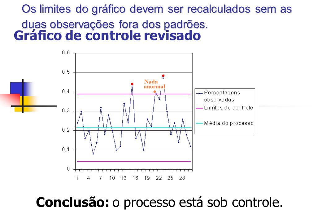 Gráfico de controle revisado Conclusão: o processo está sob controle. Os limites do gráfico devem ser recalculados sem as duas observações fora dos pa