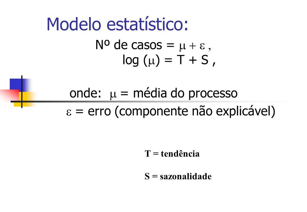 Modelo estatístico: Nº de casos = log ( ) = T + S, onde: = média do processo = erro (componente não explicável) T = tendência S = sazonalidade