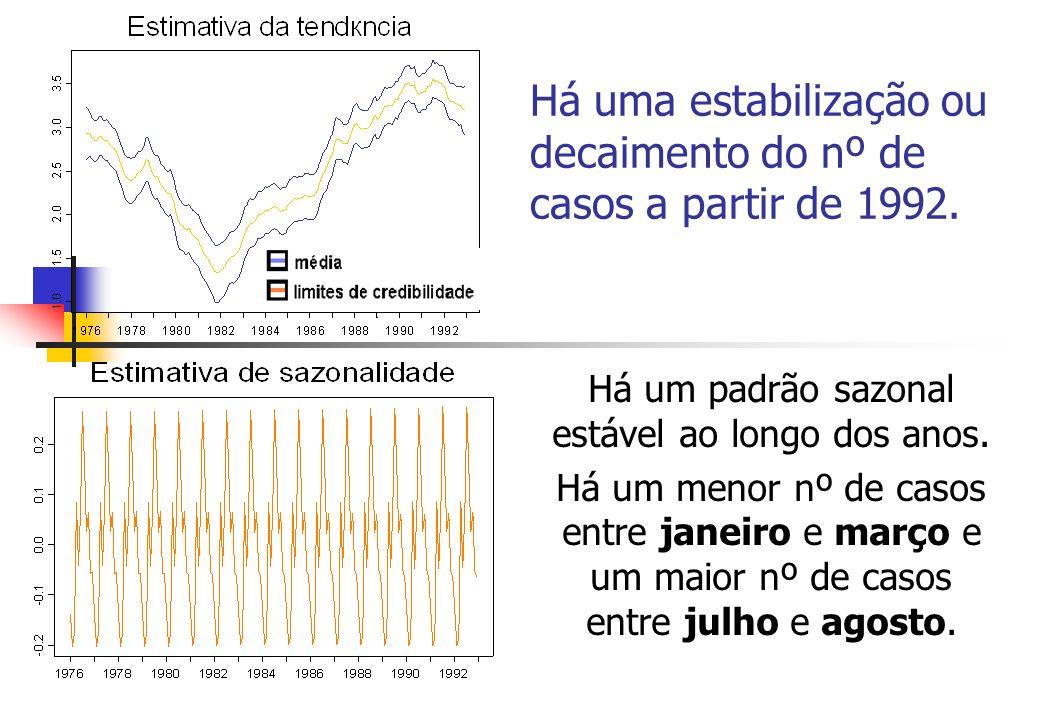 Há uma estabilização ou decaimento do nº de casos a partir de 1992. Há um padrão sazonal estável ao longo dos anos. Há um menor nº de casos entre jane