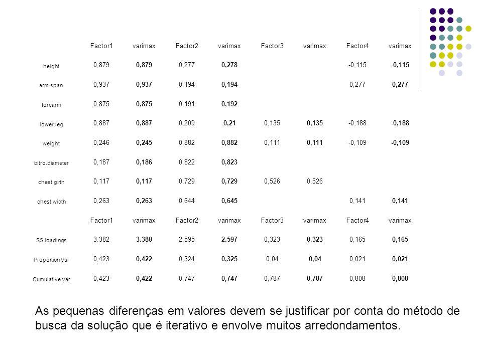 Factor1varimaxFactor2varimaxFactor3varimaxFactor4varimax height 0,879 0,2770,278-0,115 arm.span 0,937 0,194 0,277 forearm 0,875 0,1910,192 lower.leg 0