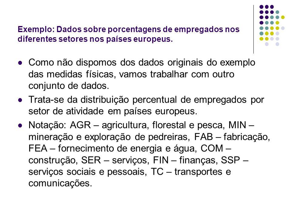 Exemplo: Dados sobre porcentagens de empregados nos diferentes setores nos países europeus. Como não dispomos dos dados originais do exemplo das medid