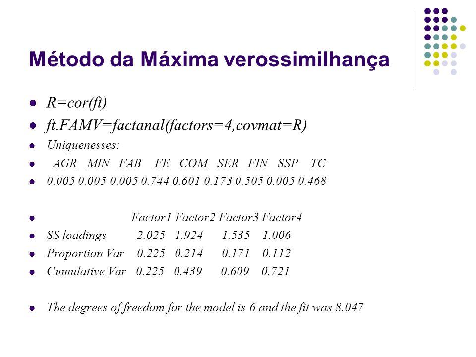 Método da Máxima verossimilhança R=cor(ft) ft.FAMV=factanal(factors=4,covmat=R) Uniquenesses: AGR MIN FAB FE COM SER FIN SSP TC 0.005 0.005 0.005 0.74