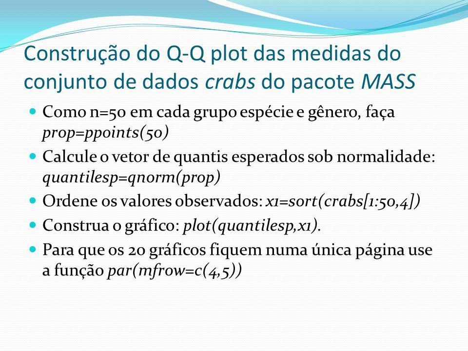 Construção do Q-Q plot das medidas do conjunto de dados crabs do pacote MASS Como n=50 em cada grupo espécie e gênero, faça prop=ppoints(50) Calcule o