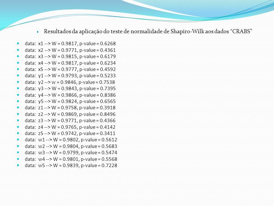 Resultados da aplicação do teste de normalidade de Shapiro-Wilk aos dados CRABS data: x1 --> W = 0.9817, p-value = 0.6268 data: x2 --> W = 0.9771, p-v