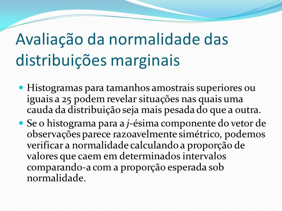 Avaliação da normalidade das distribuições marginais Histogramas para tamanhos amostrais superiores ou iguais a 25 podem revelar situações nas quais u