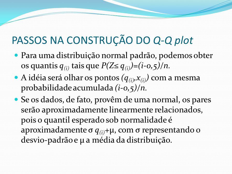 PASSOS NA CONSTRUÇÃO DO Q-Q plot Para uma distribuição normal padrão, podemos obter os quantis q (i) tais que P(Z q (i) )=(i-0,5)/n. A idéia será olha