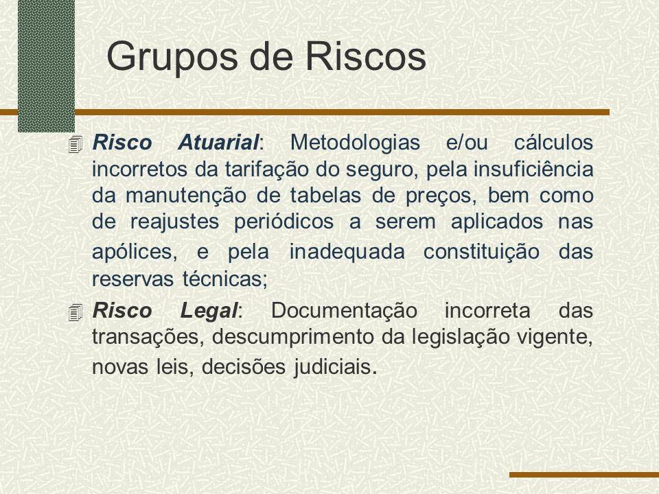 Grupos de Riscos 4 Risco Atuarial: Metodologias e/ou cálculos incorretos da tarifação do seguro, pela insuficiência da manutenção de tabelas de preços