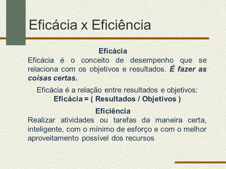 Eficácia x Eficiência Eficácia Eficácia é o conceito de desempenho que se relaciona com os objetivos e resultados. É fazer as coisas certas. Eficácia
