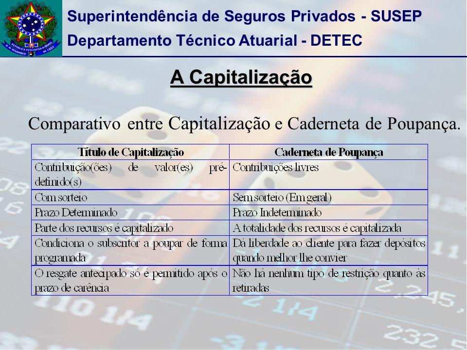 Superintendência de Seguros Privados - SUSEP Departamento Técnico Atuarial - DETEC A Capitalização Comparativo entre Capitalização e Caderneta de Poupança.