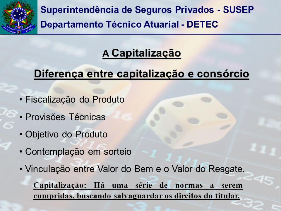 Superintendência de Seguros Privados - SUSEP Departamento Técnico Atuarial - DETEC A Capitalização Diferença entre capitalização e consórcio Fiscaliza