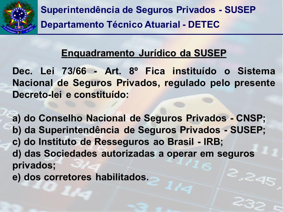Superintendência de Seguros Privados - SUSEP Departamento Técnico Atuarial - DETEC Enquadramento Jurídico da SUSEP Dec. Lei 73/66 - Art. 8º Fica insti