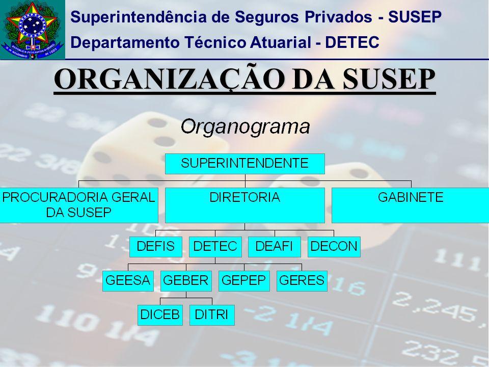 Superintendência de Seguros Privados - SUSEP Departamento Técnico Atuarial - DETEC ORGANIZAÇÃO DA SUSEP
