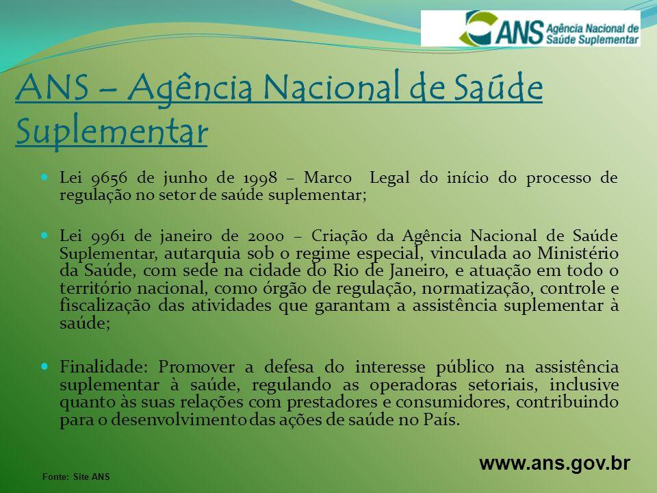 Lei 9656 de junho de 1998 – Marco Legal do início do processo de regulação no setor de saúde suplementar; Lei 9961 de janeiro de 2000 – Criação da Agê