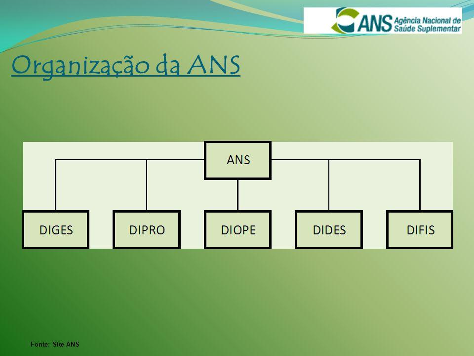 Fonte: Site ANS Organização da ANS