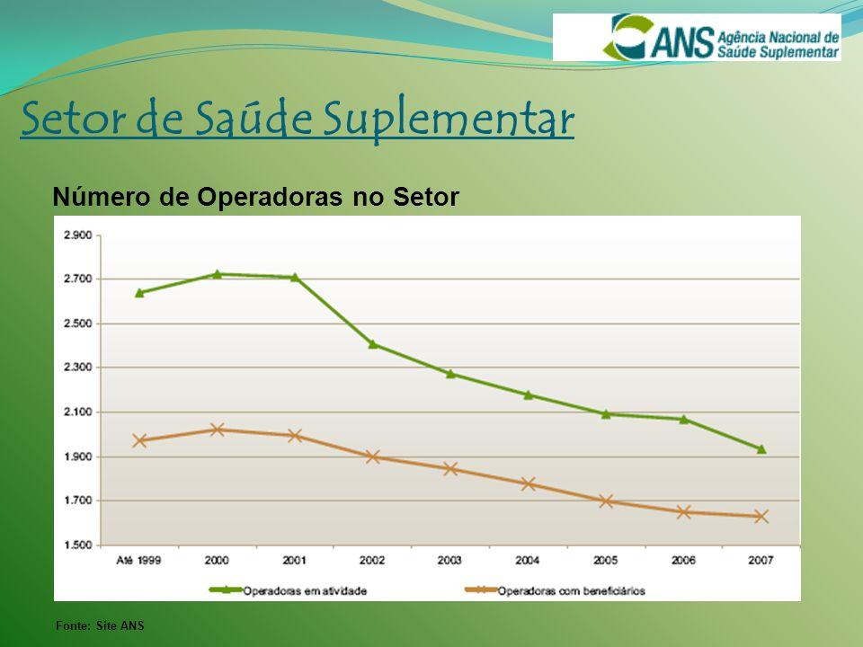 Fonte: Site ANS Setor de Saúde Suplementar Número de Operadoras no Setor