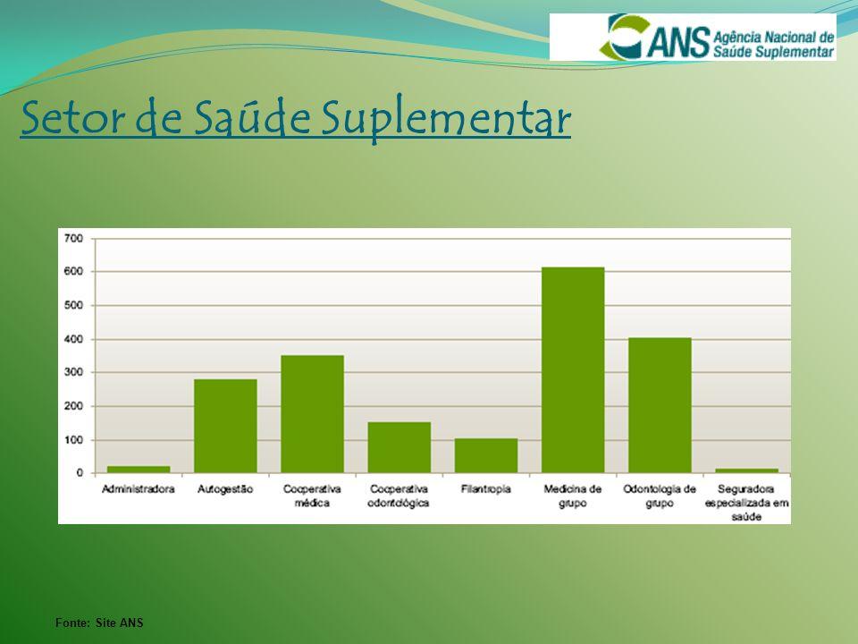 Fonte: Site ANS Setor de Saúde Suplementar