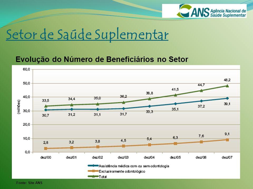 Fonte: Site ANS Setor de Saúde Suplementar Evolução do Número de Beneficiários no Setor