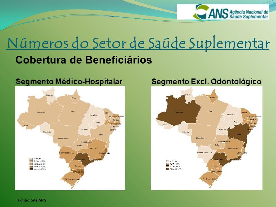 Fonte: Site ANS Números do Setor de Saúde Suplementar Cobertura de Beneficiários Segmento Médico-Hospitalar Segmento Excl. Odontológico