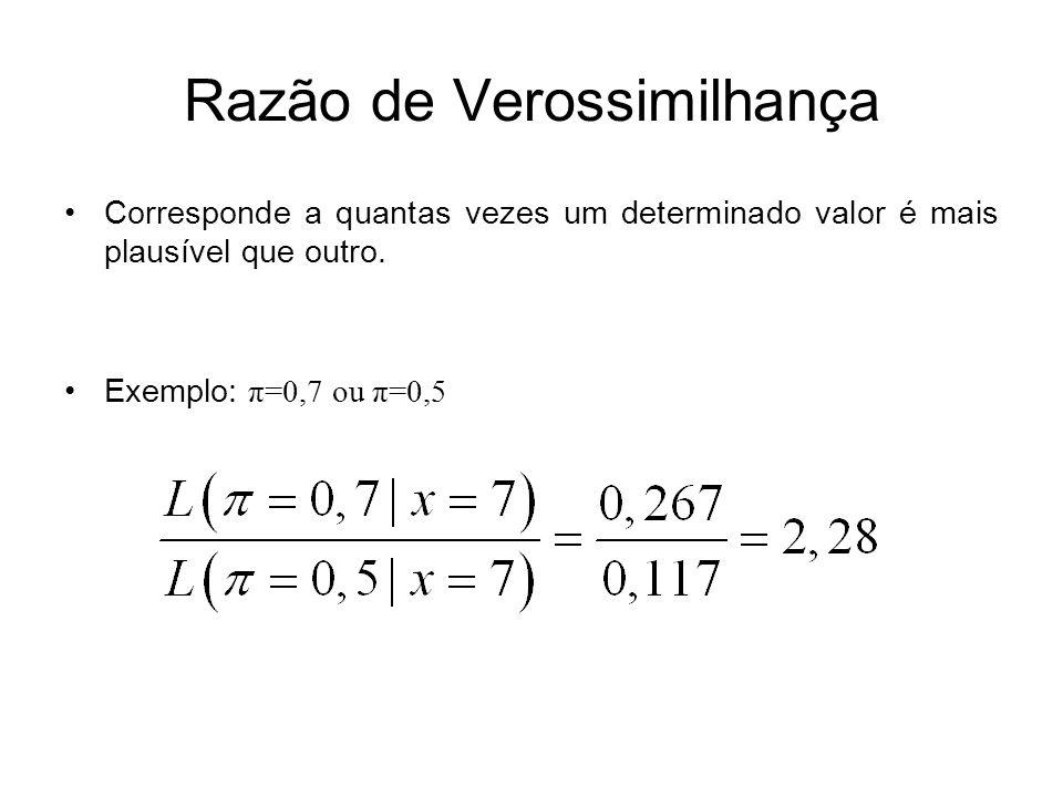 Inferência Bayesiana O Teorema de Bayes transforma a crença prévia (distribuição a priori, prevalência antes do teste, risco inical) através da verossimilhança (dados, resultado do teste) em uma crença posterior (distribuição a posteriori, prevalência após resultado do teste).