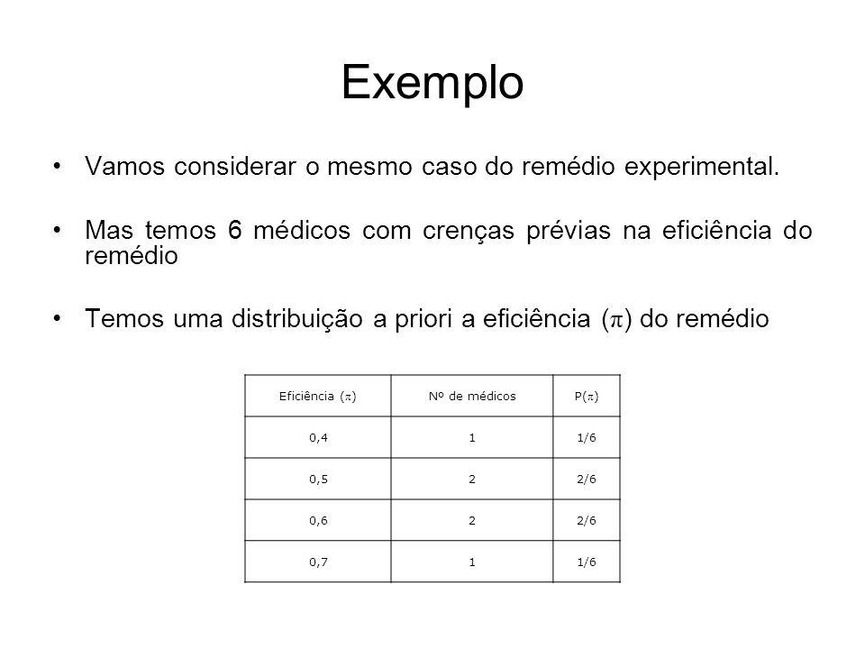 Exemplo A verossimilhança seria a experiência onde 7 de 10 ficaram curados Com isto a distribuição a posteriori da eficiência ( π ) do remédio é: π Priori-p( ) VerossimilhançaPriori x verossimilhança Posteriori p( /y=7) 0,41/6 = 0,1670,0430,167 X 0,043 = 0,0070,007/,163 = 0,043 0,52/6 = 0,3330,1170,333 X 0,117 = 0,0390,039/,163 = 0,239 0,62/6 = 0,3330,2150,333 X 0,215 = 0,0720,072/,163 = 0,442 0,71/6 = 0,1670,2670,167 X 0,267 = 0,0450,045/,163 = 0,276 total1,N,A0,1631, Estimador de máxima probabilidade posterior