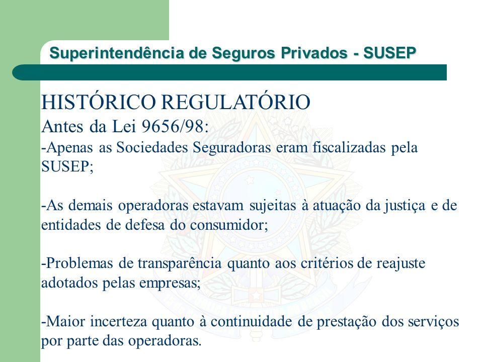 Superintendência de Seguros Privados - SUSEP HISTÓRICO REGULATÓRIO Antes da Lei 9656/98: -Apenas as Sociedades Seguradoras eram fiscalizadas pela SUSE