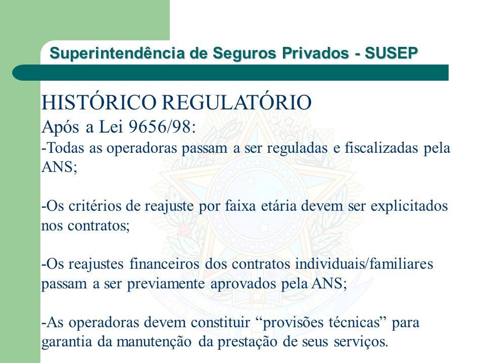 Superintendência de Seguros Privados - SUSEP HISTÓRICO REGULATÓRIO Após a Lei 9656/98: -Todas as operadoras passam a ser reguladas e fiscalizadas pela