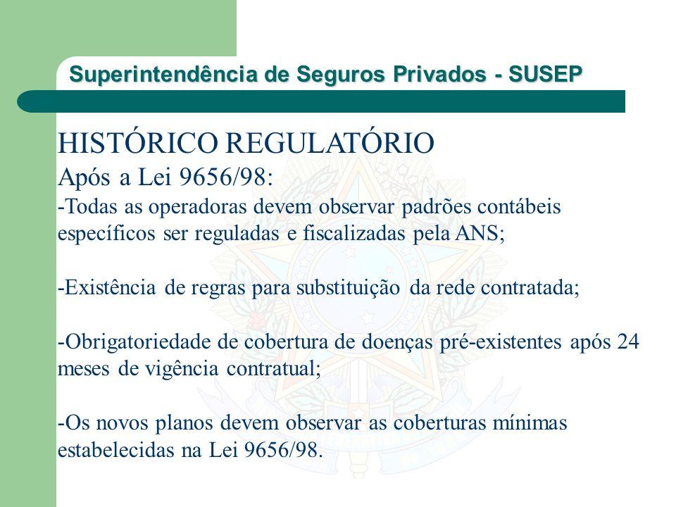Superintendência de Seguros Privados - SUSEP HISTÓRICO REGULATÓRIO Após a Lei 9656/98: -Todas as operadoras devem observar padrões contábeis específic