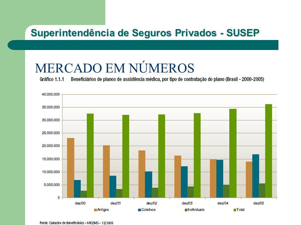 Superintendência de Seguros Privados - SUSEP MERCADO EM NÚMEROS