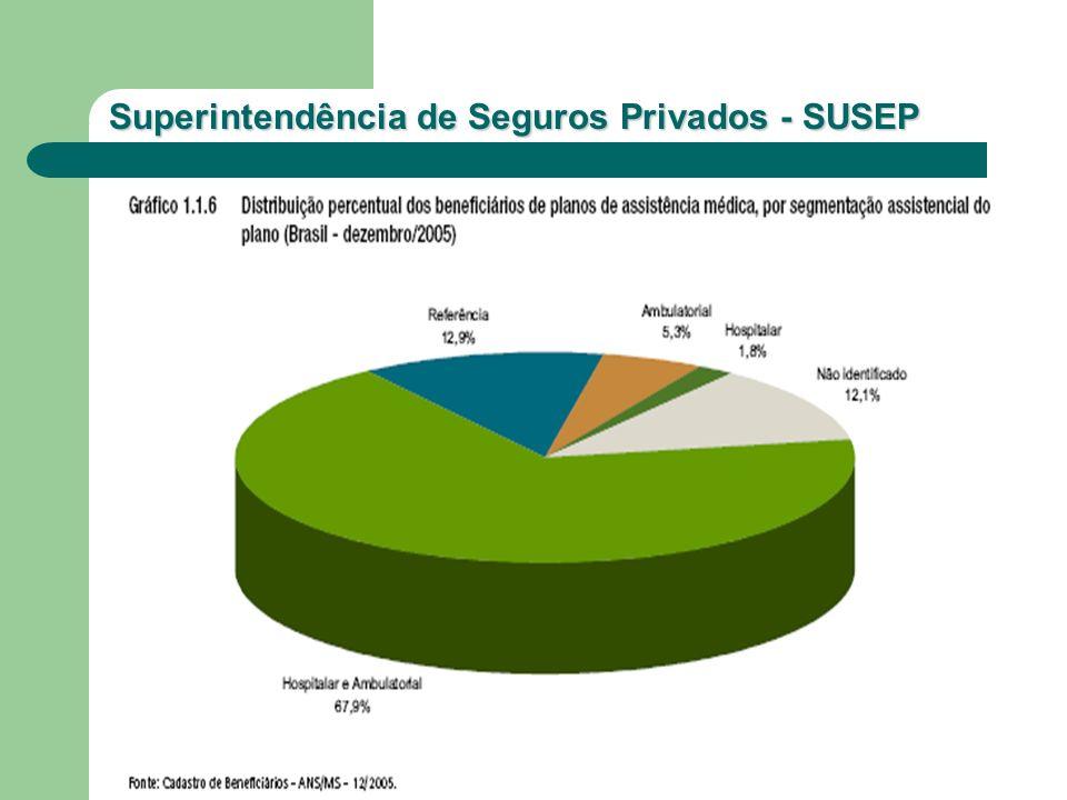 Superintendência de Seguros Privados - SUSEP