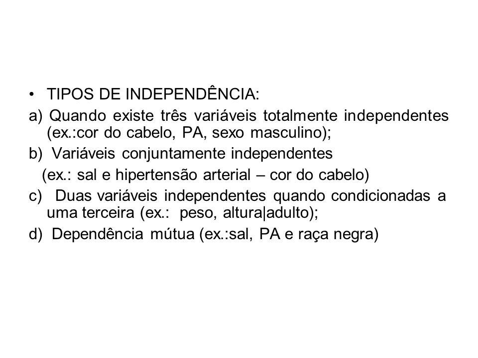 TIPOS DE INDEPENDÊNCIA: a) Quando existe três variáveis totalmente independentes (ex.:cor do cabelo, PA, sexo masculino); b) Variáveis conjuntamente i