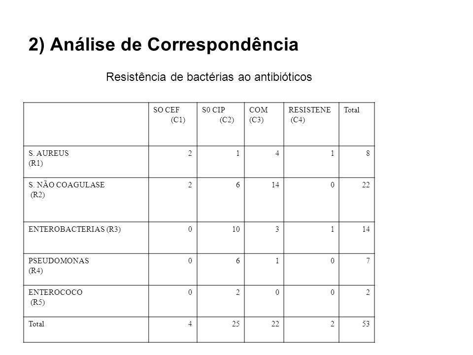 2) Análise de Correspondência SO CEF (C1) S0 CIP (C2) COM (C3) RESISTENE (C4) Total S. AUREUS (R1) 21418 S. NÃO COAGULASE (R2) 2614022 ENTEROBACTERIAS