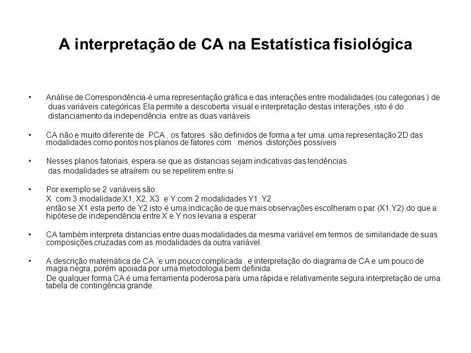A interpretação de CA na Estatística fisiológica Análise de Correspondência-é uma representação gráfica e das interações entre modalidades (ou categor