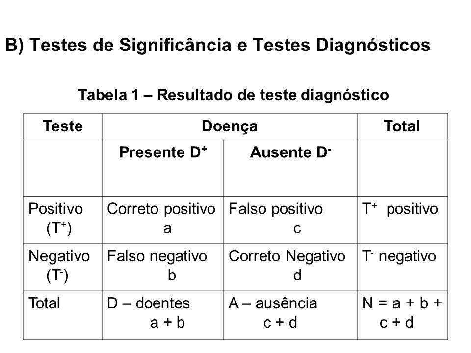 B) Testes de Significância e Testes Diagnósticos TesteDoençaTotal Presente D + Ausente D - Positivo (T + ) Correto positivo a Falso positivo c T + pos