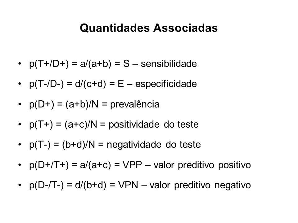 Quantidades Associadas p(T+/D+) = a/(a+b) = S – sensibilidade p(T-/D-) = d/(c+d) = E – especificidade p(D+) = (a+b)/N = prevalência p(T+) = (a+c)/N =