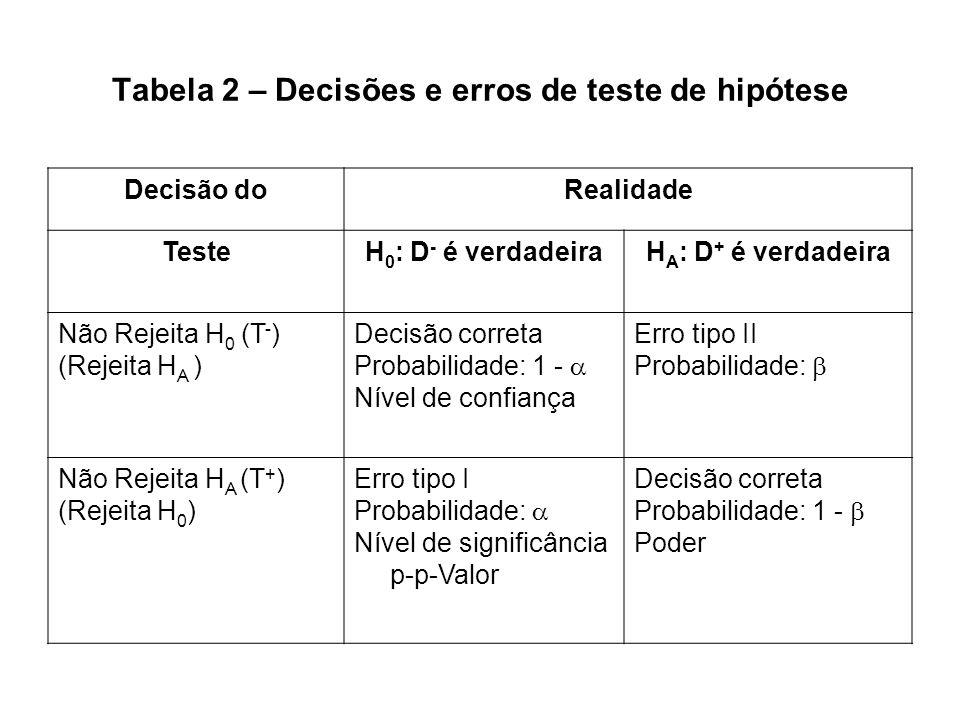 Tabela 2 – Decisões e erros de teste de hipótese Decisão doRealidade TesteH 0 : D - é verdadeiraH A : D + é verdadeira Não Rejeita H 0 (T - ) (Rejeita