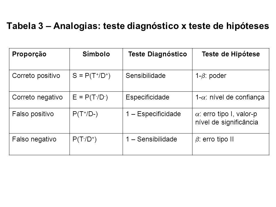 Tabela 3 – Analogias: teste diagnóstico x teste de hipóteses ProporçãoSímboloTeste DiagnósticoTeste de Hipótese Correto positivoS = P(T + /D + )Sensib