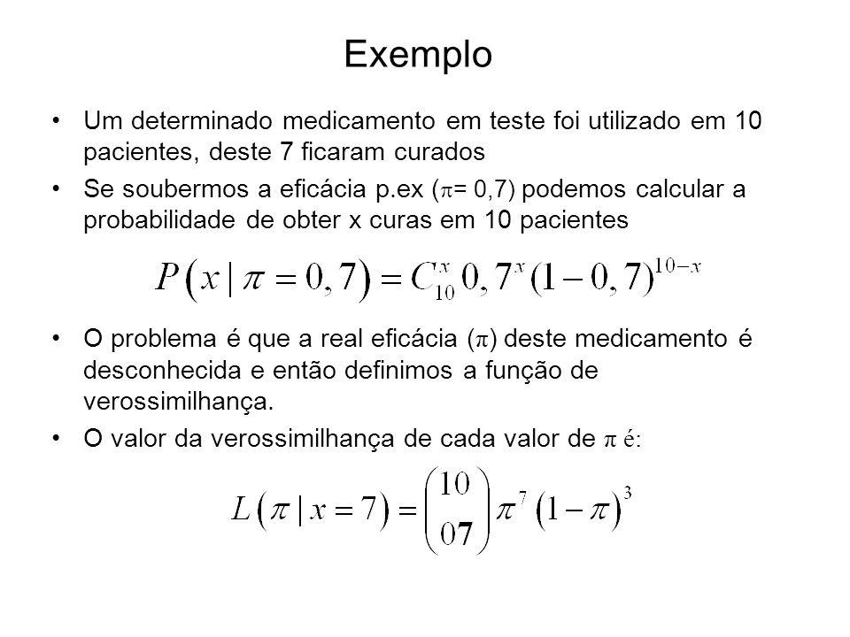 Exemplo Um determinado medicamento em teste foi utilizado em 10 pacientes, deste 7 ficaram curados Se soubermos a eficácia p.ex ( = 0,7) podemos calcu