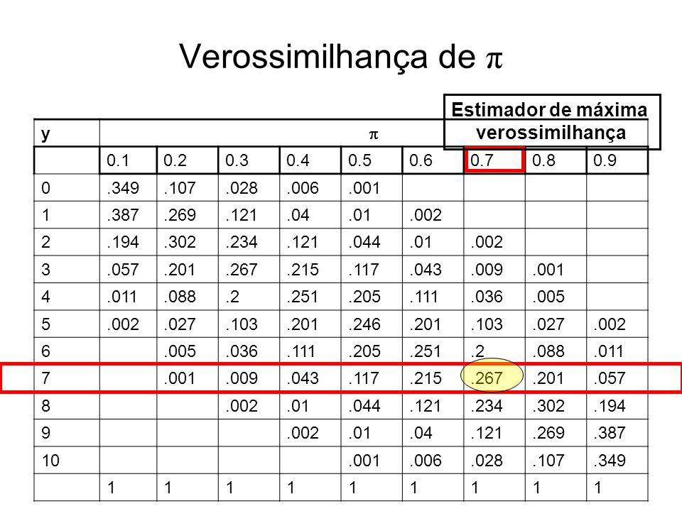 Verossimilhança de π y 0.10.20.30.40.50.60.70.80.9 0.349.107.028.006.001 1.387.269.121.04.01.002 2.194.302.234.121.044.01.002 3.057.201.267.215.117.04