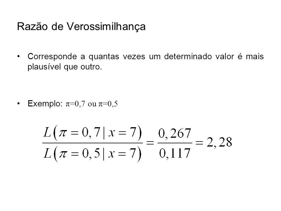 Razão de Verossimilhança Corresponde a quantas vezes um determinado valor é mais plausível que outro. Exemplo: π=0,7 ou π=0,5